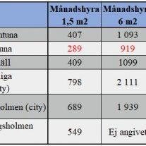 Jämförelse förrådspriser för förvaring av möbler under flytt