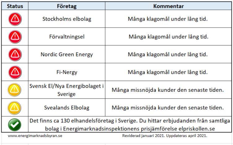 Lista på elbolag som fått klagomål